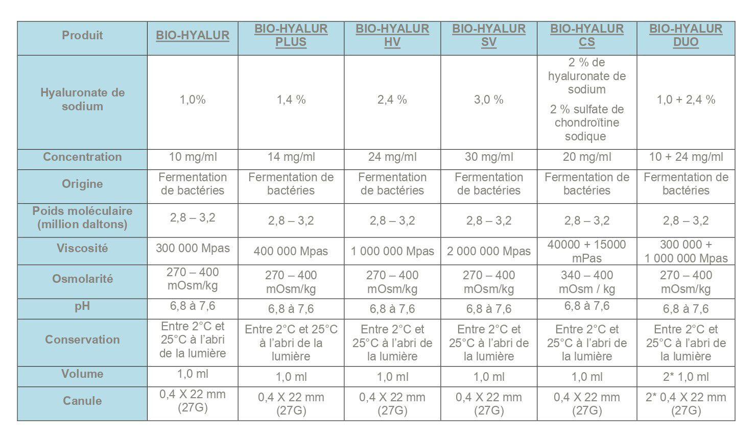 Tableau des données techniques de la gamme Bio Hyalur